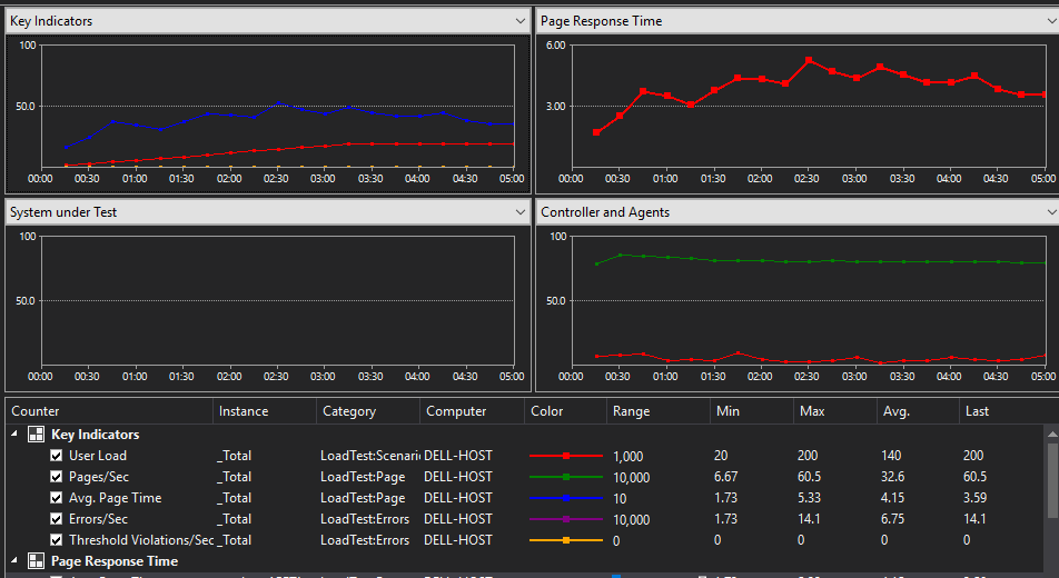 Web performance and load testing with Visual Studio